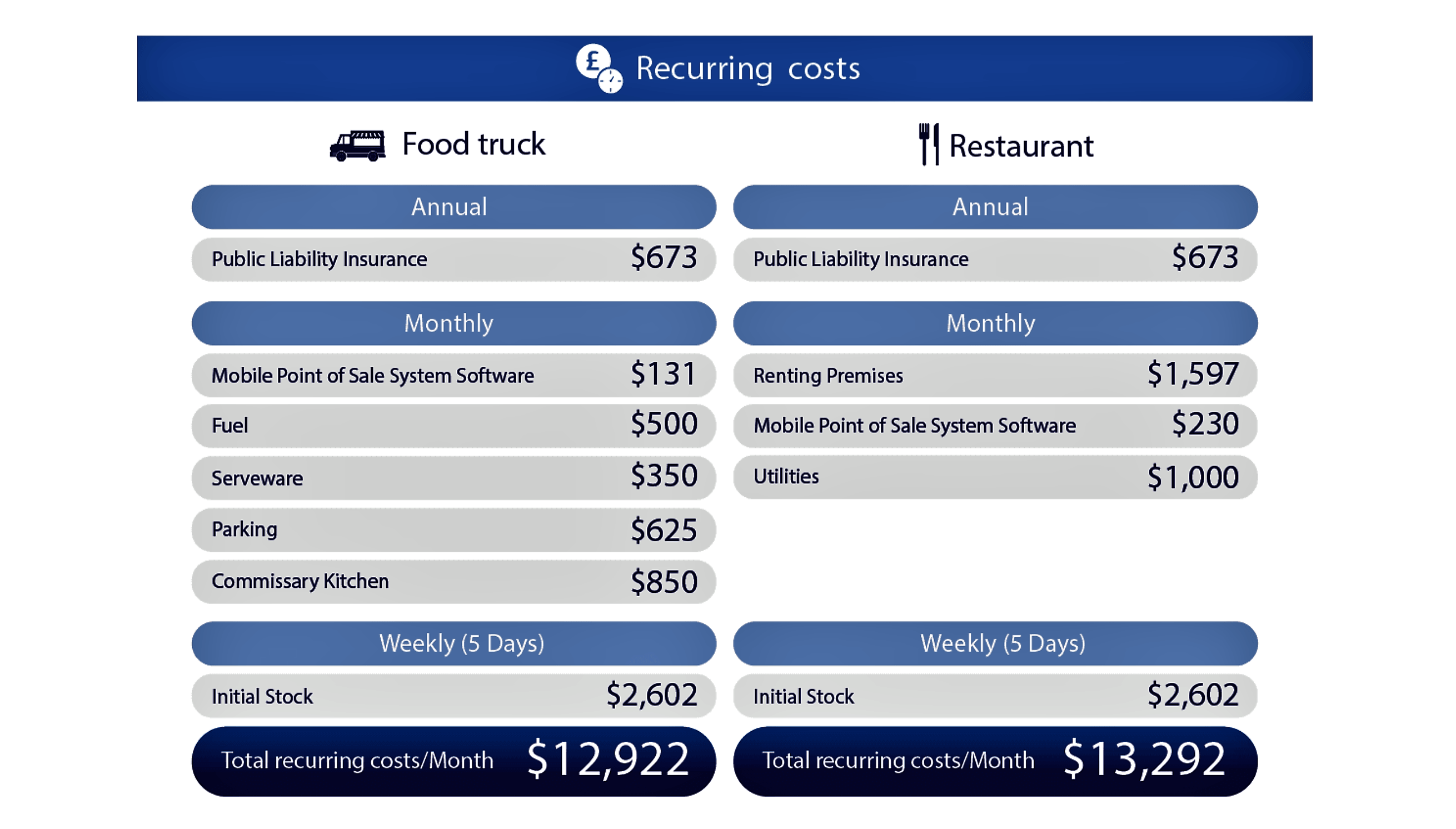 Startup Costs By The Numbers Food Trucks Versus
