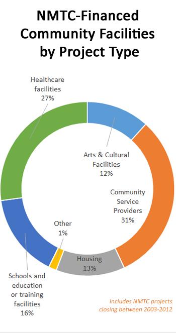 nmtfinancedcommunityfacilities