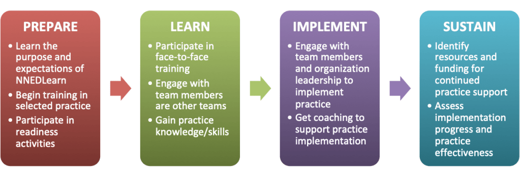 NNEDLearn Model consists of four critical components: Prepare, Learn, Implement, and Sustain.