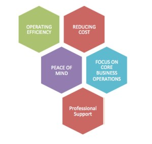 Benefits of Outsourcing Employment Solutions