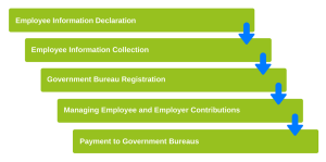 Process of Benefits Administrations on NNRoad