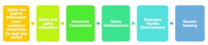 Payroll Process Explained