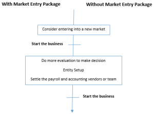 Market Entry Package