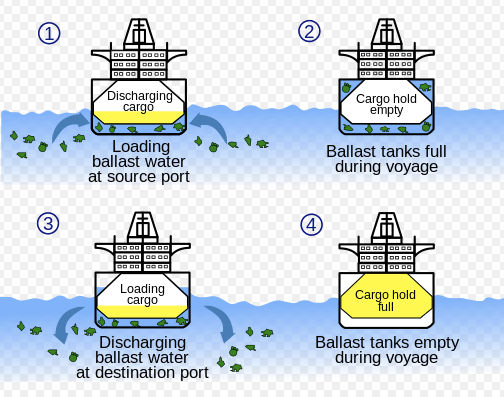 Ballast diagram