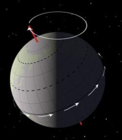 地球の歳差運動のイメージ(Wikipediaより)