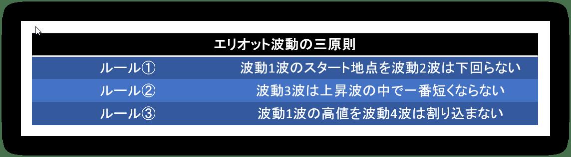 エリオット波動の三原則