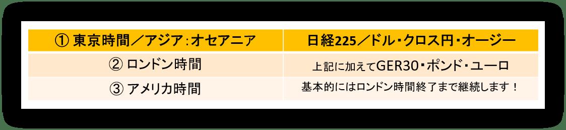 東京時間/アジア:オセアニア