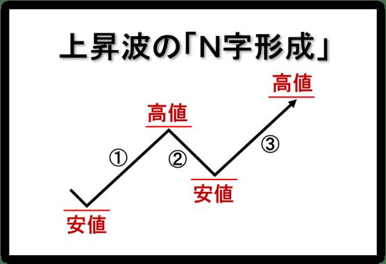 「N字」形成01