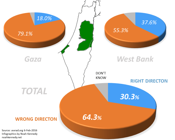Palestinian Opinion Poll: Right or wrong direction?