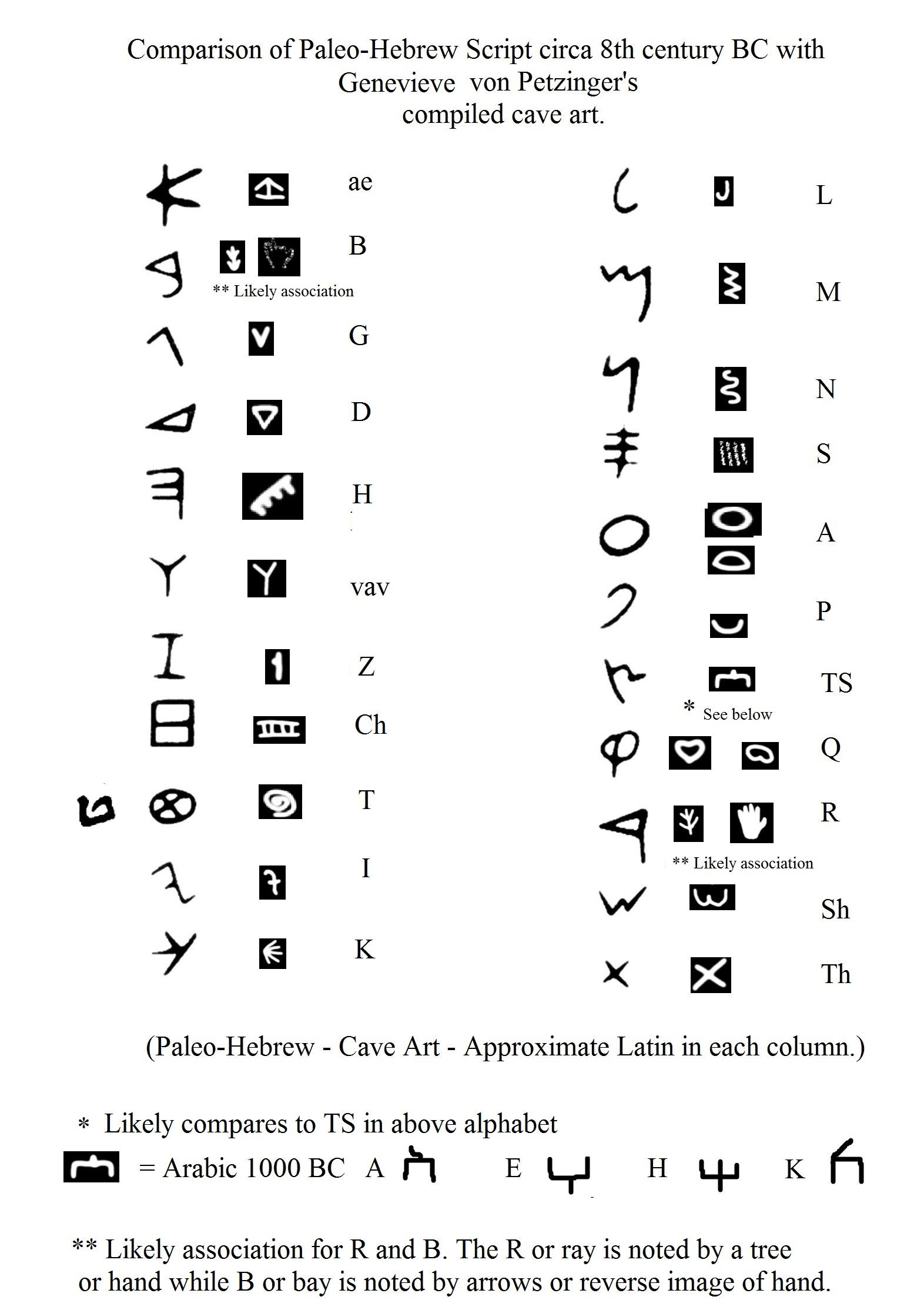 Cave Art Symbols Worksheet