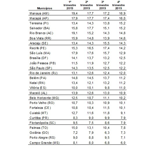Fonte: elaboração própria, a partir de dados do IBGE, da PNAD Contínua.