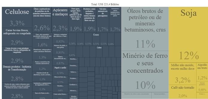 Quadro 2 – Visão Geral dos Produtos Exportados – Brasil (2019)        http://comexstat.mdic.gov.br/pt/comex-vis