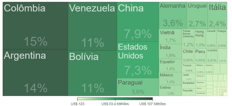Quadro 4 – Destino das Exportações do Amazonas em 2019  Fonte: http://comexstat.mdic.gov.br/pt/comex-vis