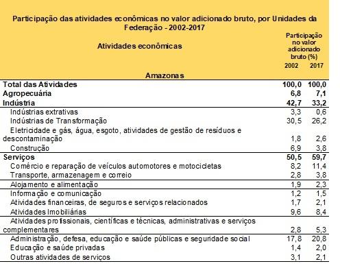 Participação das atividades econômicas no valor adicionado bruto, por Unidades da Federação - 2002-2017