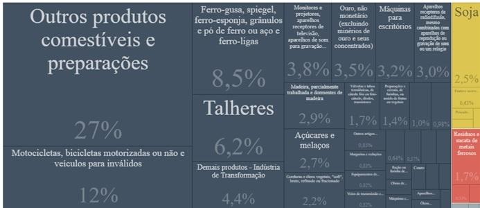 Quadro 6 – Principais produtos exportados pelo Amazonas - 2019  Fonte: http://comexstat.mdic.gov.br/pt/comex-vis