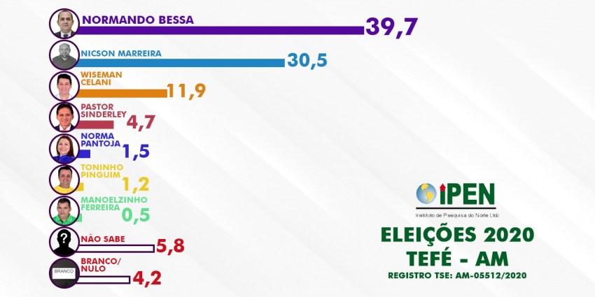 Tefé já decidiu! Pesquisa aponta reeleição de Normando Bessa!