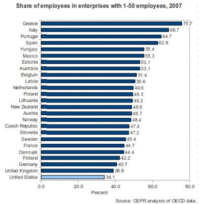 Employment in enterprises with 1 to 50 employees