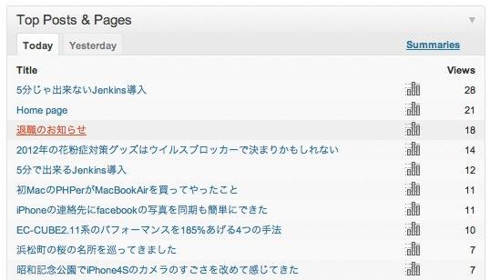 サイト統計情報 ‹ のぶろぐ — WordPress