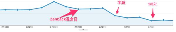 ユーザー サマリー Google Analytics