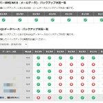 VPSサーバーからレンタルサーバーのエックスサーバーにブログを移管