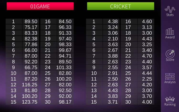 List display of averages counting towards rating
