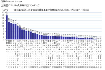 農薬棒グラフ