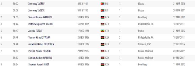 récord del mundo en medio maratón masculino