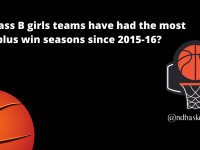 What Class B girls teams have had the most 20-plus win seasons since 2015-16?