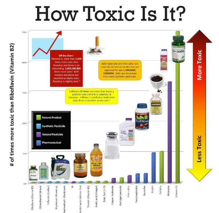 How Toxic Is It?