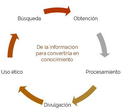 desarrollo-de-la-competencia-digital-para-el-uso-de-los-recursos-web-2-0