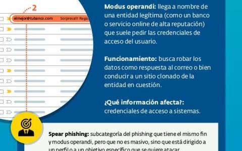 principales amenazas informáticas