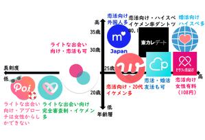 おすすめマッチングアプリ・恋活・婚活アプリの比較ランキング