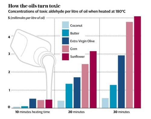 Olej kokosowy trucizna czy nie