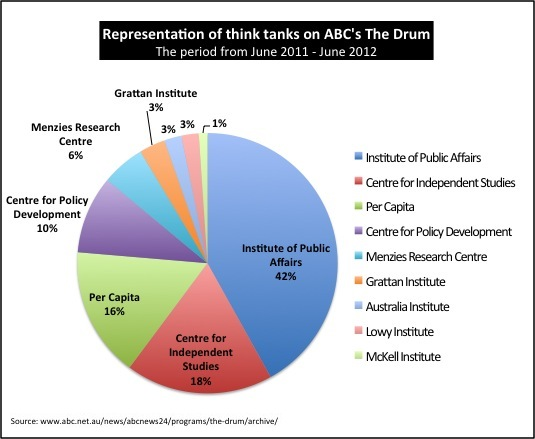 Chart by Andrew Kos – http://www.abcgonetohell.net