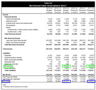 Budget 2014: Non-financial Public Sector Balance Sheet - Borrowing in green, Net debt in blue
