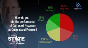 ReachTEL Poll: Campbell Newman's approval rating is at a 30% very poor.