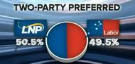 Roy Morgan Poll 50.5pc to LNP