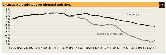 20141104-CEDEX-emissions-to-sep14-640w
