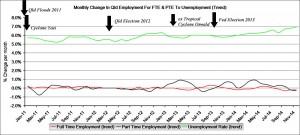 QldEmploymentFTPTvUETrend3.2