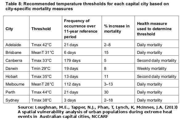 20150103-Aus-temp=thresholds-Loughnan-2013