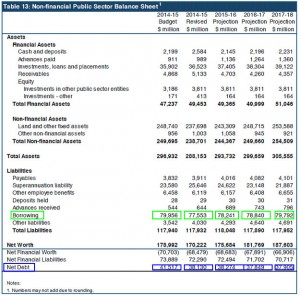 MYFER 2011-2012: LNP's final borrowing & net debt before the election.