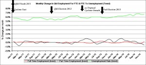Qld long term trend unemployment.