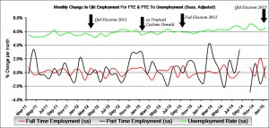 Seasonally adjusted: This graph shows the monthly percentage change in Queensland's full time employment (FTE) and Part Time Employment (PTE) versus the Qld unemployment rate.
