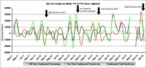 Trend: This graph shows the number of jobs created or lost per month, both Full Time Employment (FTE) and Part Time Employment (PTE). Total jobs growth is shown in green.