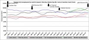 Worst Qld regional unemployment rates