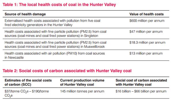 20150223-CAHA-health-costs-coal-Hunter-Valley