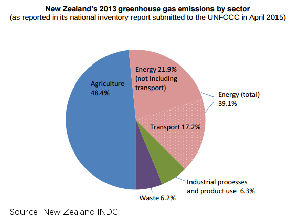 20150708-Newzealand-INDC-emissions-by-sector