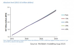 20150821-McKibbin-absolute-impact-Aus-climate-targets