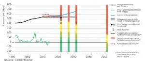 20150902-carbontracker-Aus-emissions