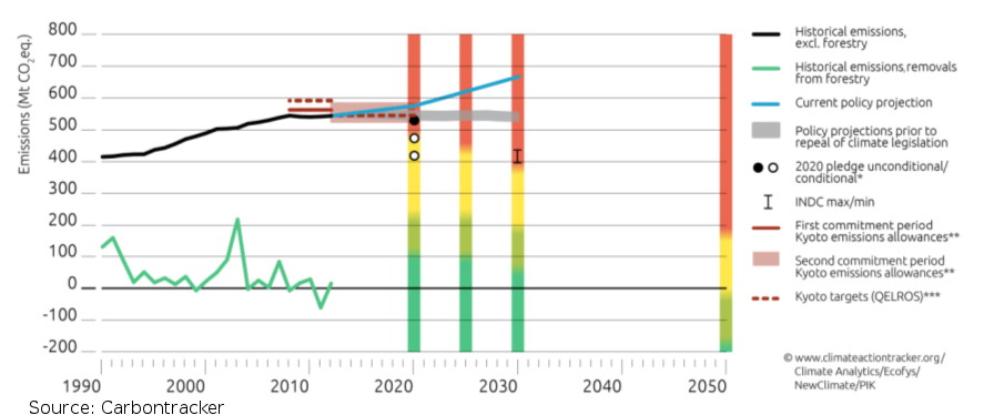 Australia's projected emissions trajectory by Climate Tracker (2015)
